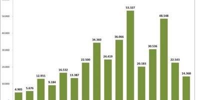 Estimación de la fuga de capitales en Miles de Millones de Dólares US entre los años 1998 y 2013. Trabajo del Equipo de Investigación de Marea Socialista sobre el Desfalco a la Nación por sectores del capital y de la Burocracia.
