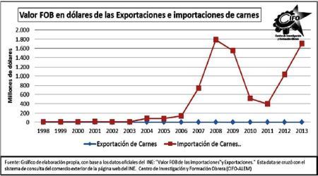 Diferencia entre los egresos por importación y los ingresos por importación en dólares